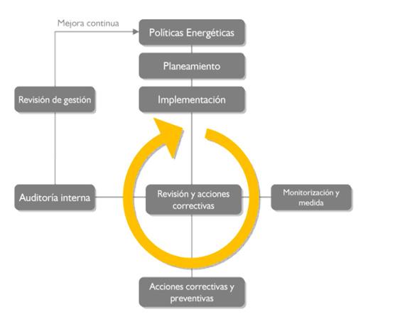 grafico-gestion